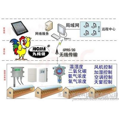供应鸡舍环境监测控系统