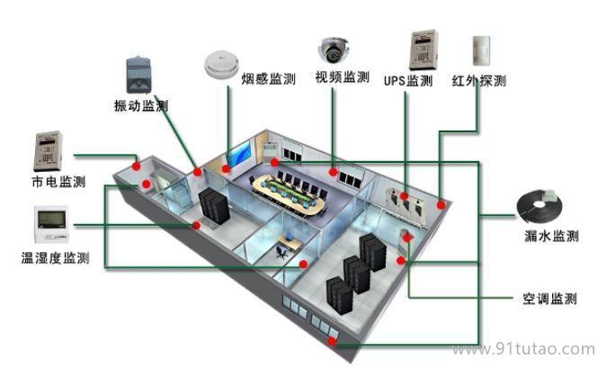 机房环境监测                机房环境
