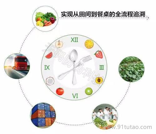 天码  清远农产品追溯  农产品质量安全追溯  农产品防伪